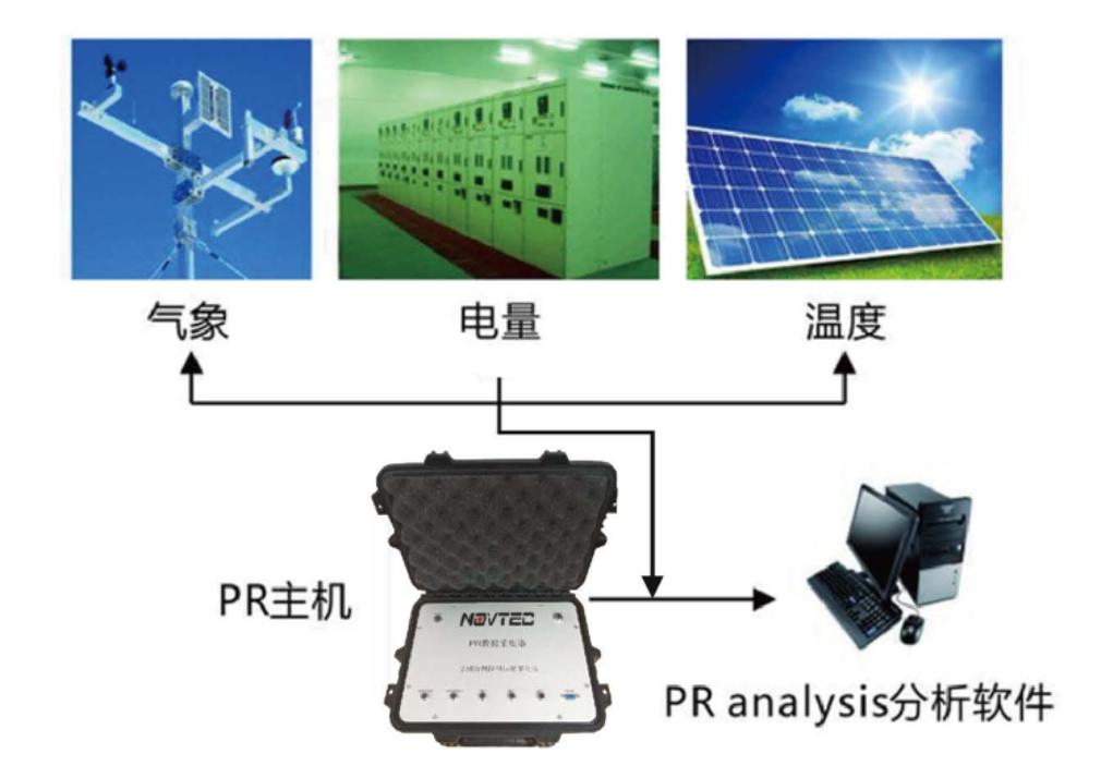 光伏电站便携式PR值测试系统PR800